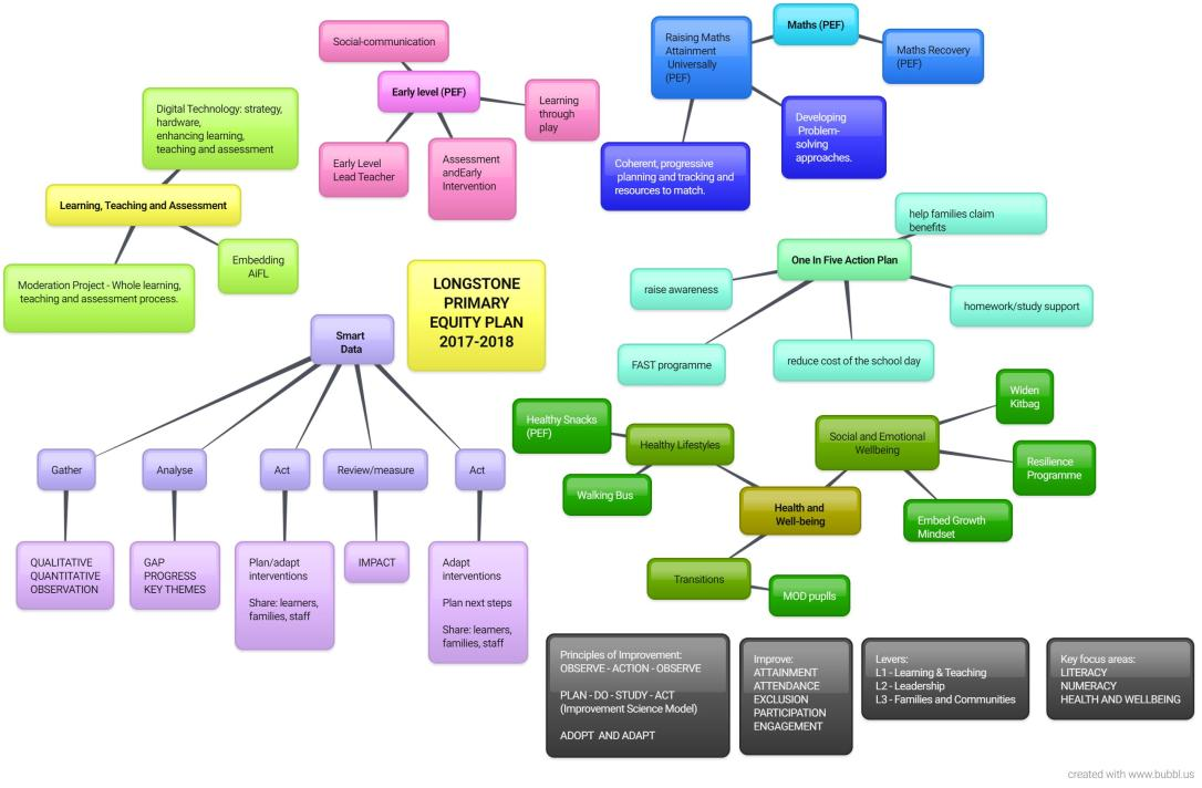 Longstone Final Equity MindMap